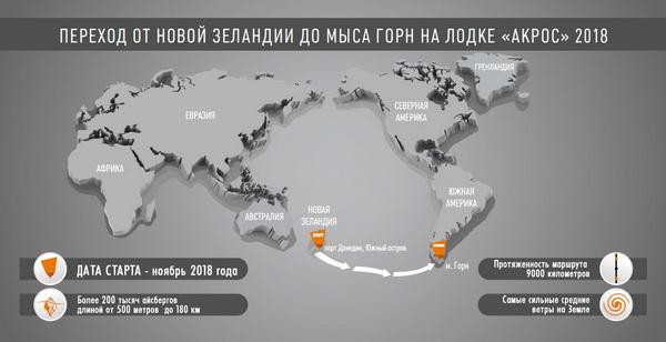 Кругосветный переход на весельной лодке «АКРОС»  с сервера Skitalets.ru