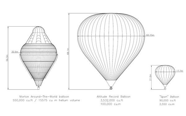 Полет в стратосферу на высоту 25 километров. Установление абсолютного рекорда высоты для теплового аэростата